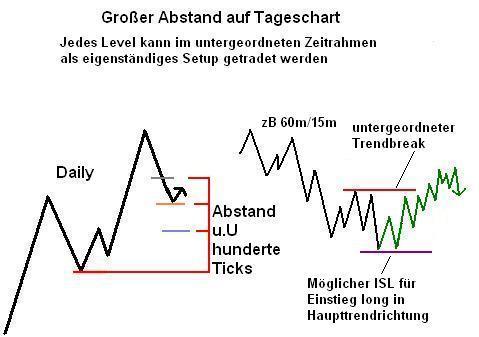 Jedes Fibonacci Retracement auf dem Daily Chart wird zu einem eigenen, spielbaren Trading Setup