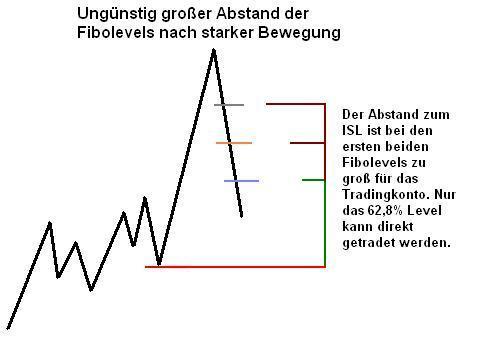 Traden von starken Impulsbewegungen über ein Fibonacci Retracement
