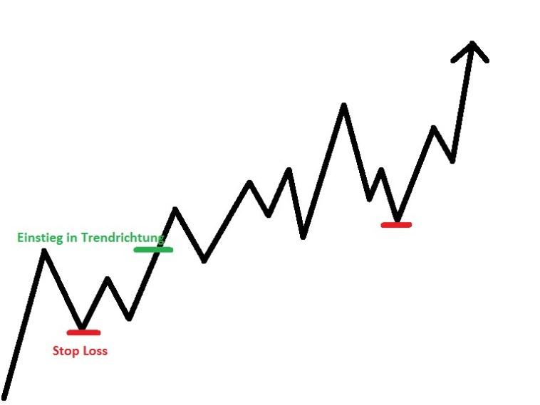 Trend Trading: Ein fast perfekter Ansatz