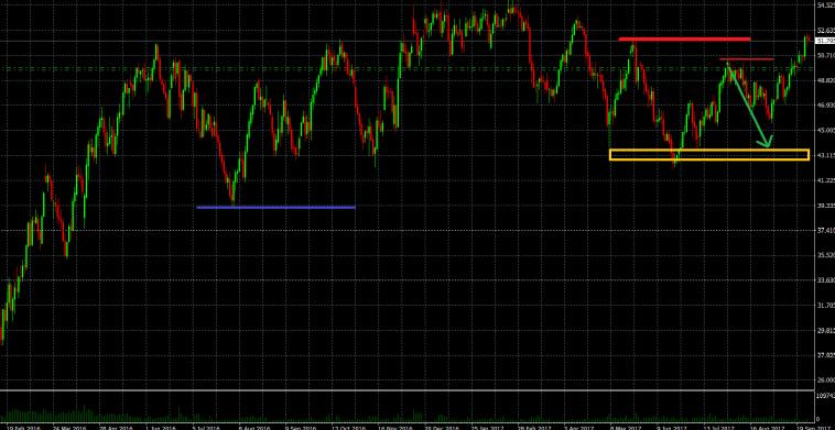 Traden ohne Indikatoren auf Tagesbasis im Crude Oil CFD