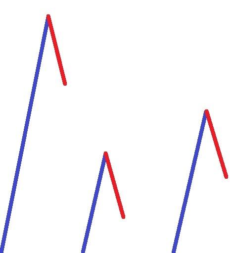Markttechnik Coach - Die größe einer Korrektur richtig abschätzen