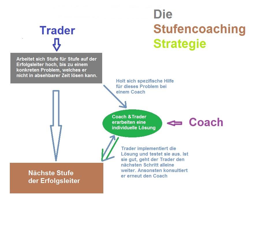 Trading Coach Ausbildung Erfahrungen
