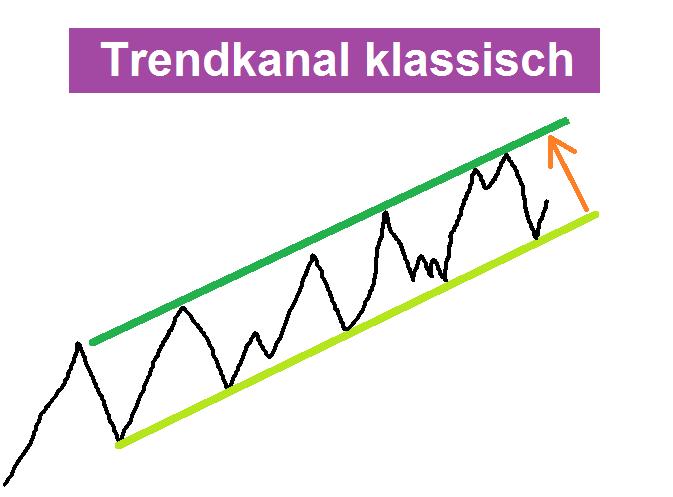 Ein Trendkanal - Variante parallel verschobene Trendlinie