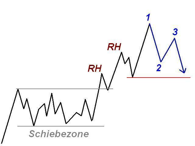 Chartformation Ross Haken Schiebezone Leisten - Joe Ross Trading Methode Erfahrungen aus der Praxis