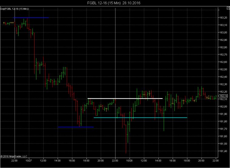 Day Trading Strategien die wirklich funktionieren für Forex, Dax & Aktien - Trend Trading Methode - Beispiel Trend vs Range