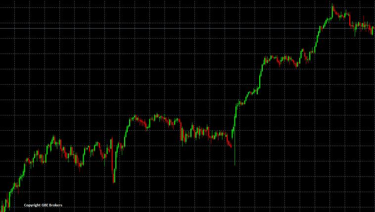 Forex Trend Trading Strategien für Anfänger - Definition Aufwärtstrend Beispiel Chart