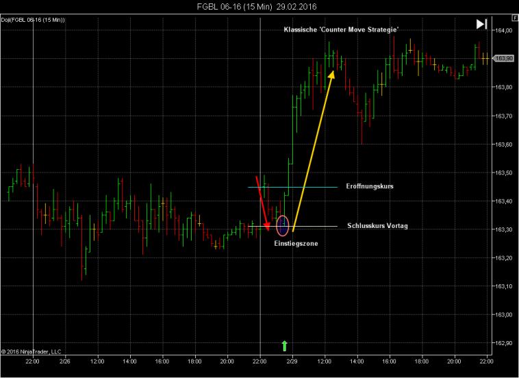 Markt Eröffnungsstrategie Trading - Return to Open Dax, Forex, S&P500, Futures (Birger Schäfermeier, Koko Petkov Trading) Adaption Ingmar Folk CFT