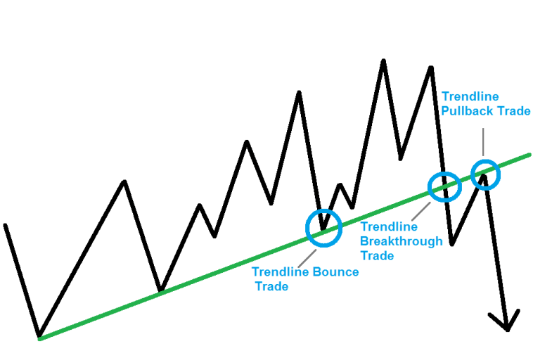 Traden mit Trendlinien - Strategie Bounce Trade, Breakthrough und Pullback Setup für Dax, Forex, Aktien, CFD, S&P500 und Dow Jones