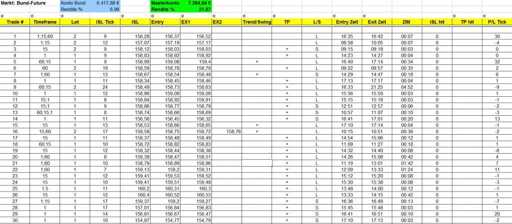 Trading Journal Vorlage Excel - Praxisbeispiel Forex,Futures, Aktien, CFD, Dax, Trader