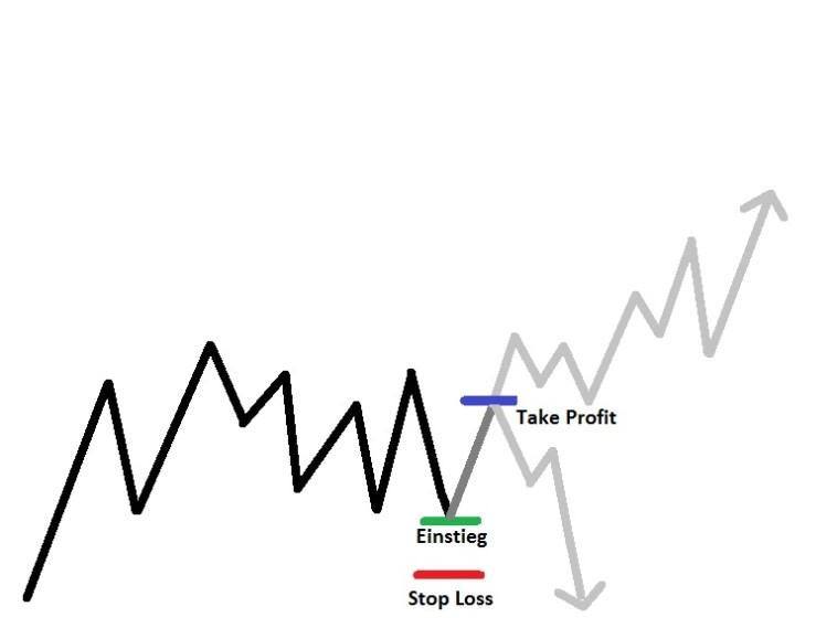 Trend Trading vs Scalp Trading Strategien - Trade Beispiel schematisch