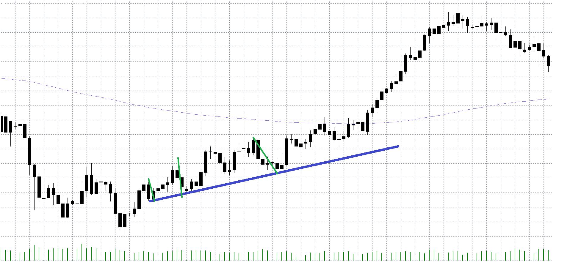 Forex Trendlinien zeichnen - Die Swingextrem Variation