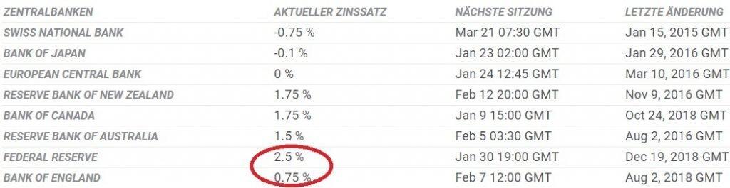 Forex News Trading Setup - Leitzinsen Zentralbanken im Vergleich