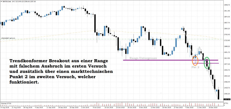 S&P500 Daily Breakout Trading Setup short mit False Breakout und Markttechnik Punkt 2 Ausbruch