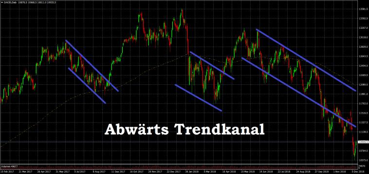 Trendkanal Dax Börse CFD Aktien ETF Abwärtstrend Definition klassisch