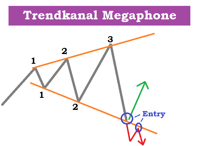 Trendkanal Dax CFD ETF Aktien - Abwärtstrend Definition Megaphone Reversal Setup