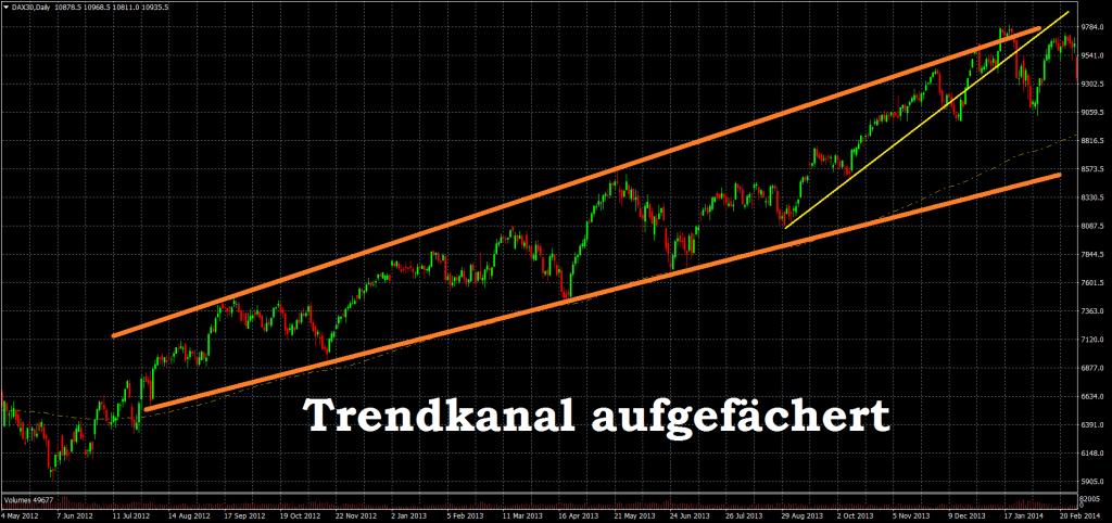 Trendkanal Dax CFD ETF Aktien - Aufwärtstrend Definition aufgefächert
