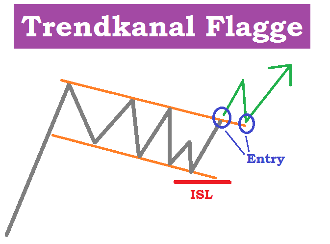 Trendkanal Trading Setup Flagge Pullback Entry long Schema
