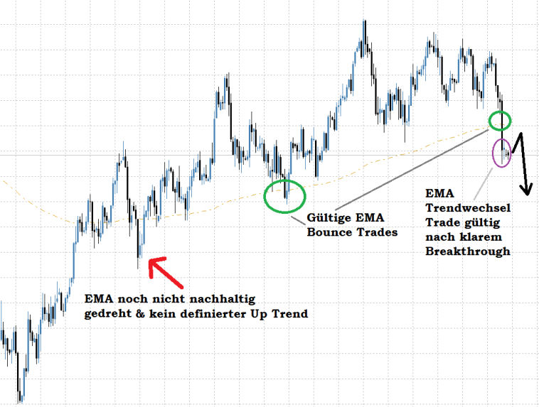 USDJPY Daily EMA Trading Setup Trend long & Trendwechsel short Trade
