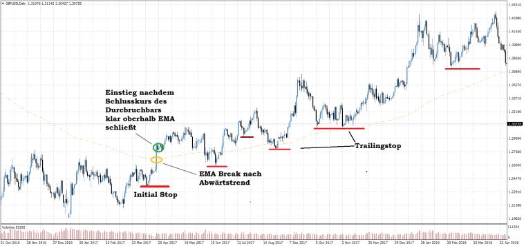 GBPUSD Tagesbasis EMA 200 Setup - Einfache Trading Strategie für Anfänger Trendwechsel long Breakout