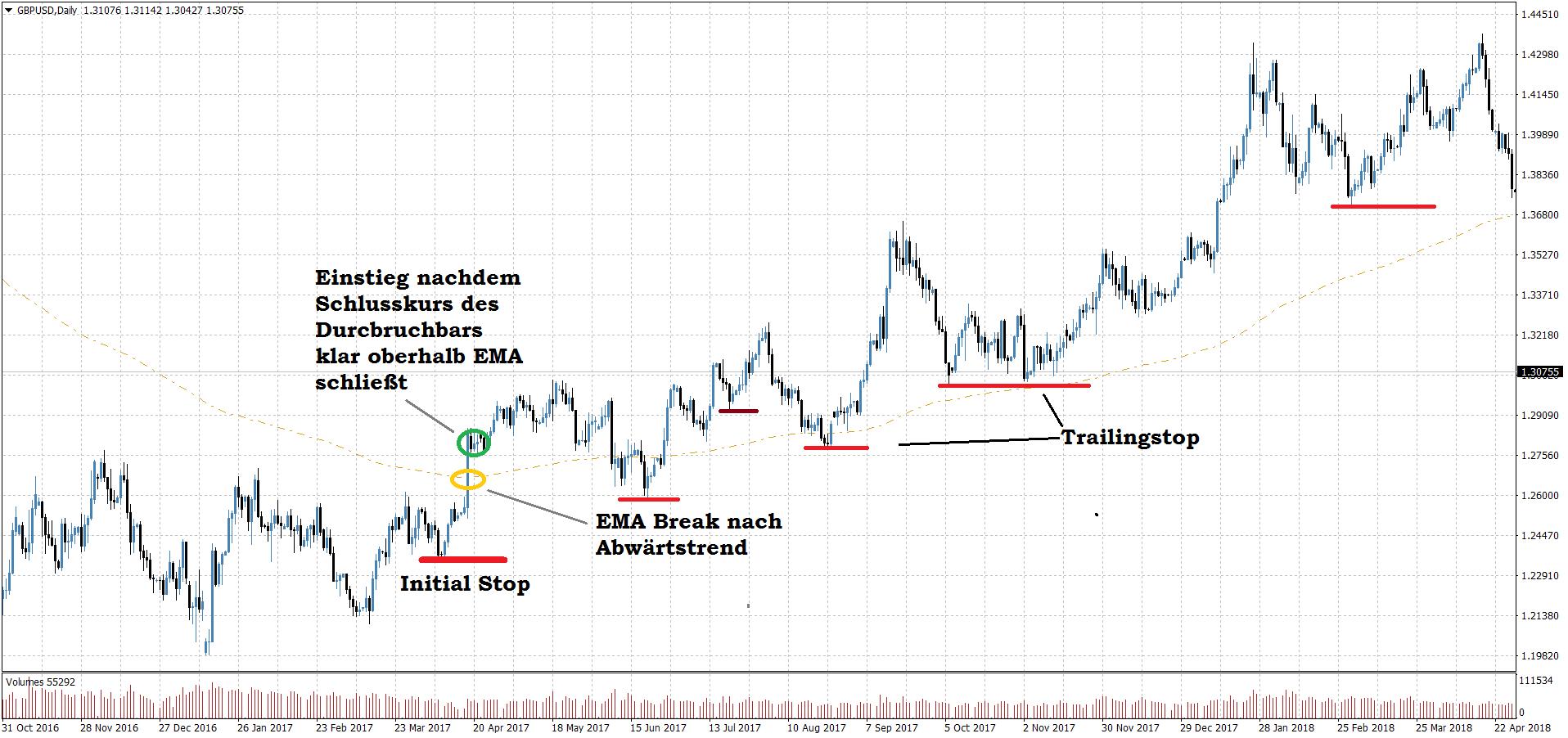 einfache cfd strategie trading signale für binäre optionen optionen handel tipps