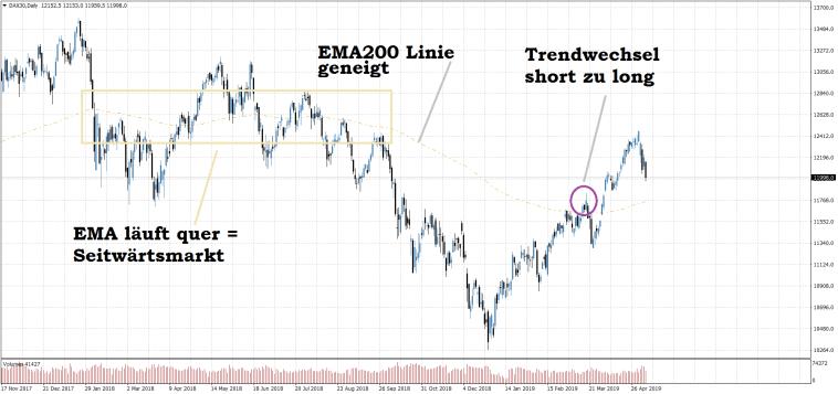 Dax Tageschart EMA Trendumkehr Indikator Strategie short zu long Beispiel