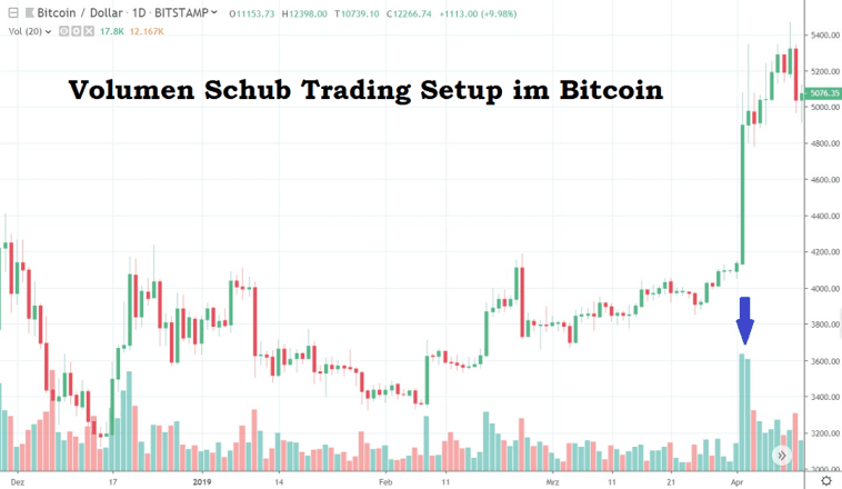Bitcoin BTC Trading Volumen Schub Setup April 2019 long