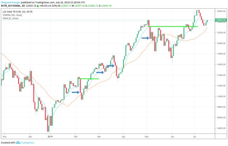 Das 9 30 Trading Setup Strategie für Trendeinstiege Beispiel long Trade im Dax