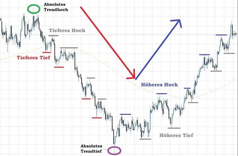 Day Trading Trends richtig erkennen - Die Extrempunkt-Methode mit relativen Hochs und Tiefs