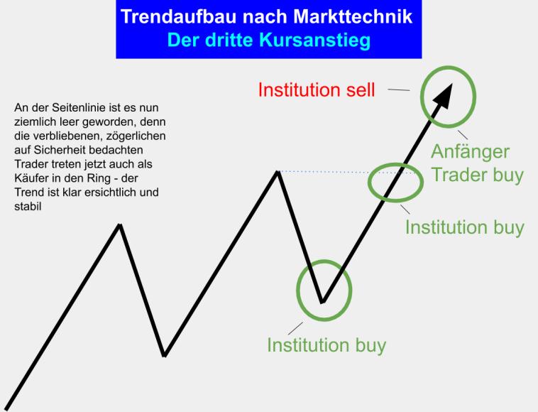 Markttechnik Charttechnik Trading - Trendhandel und Trend Aufbau - Phase 5 - Der dritte Anstieg