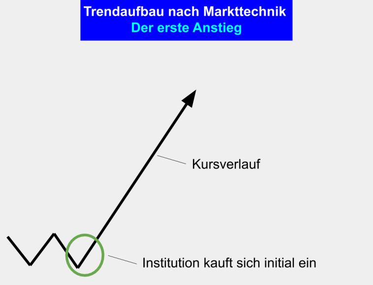 Markttechnik Trading Trend Aufbau - Phase 1 - Der erste Anstieg