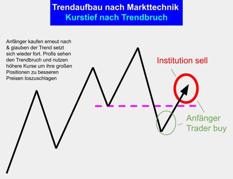 Markttechnik Trading - Trend Aufbau Phase 7 - Kurstief und Erholung nach Trendbruch