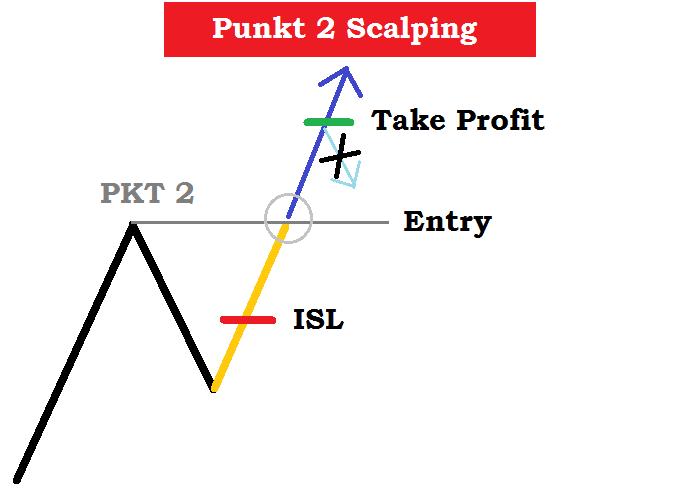 Punkt 2 Scalp Trading Strategie Beispielschema