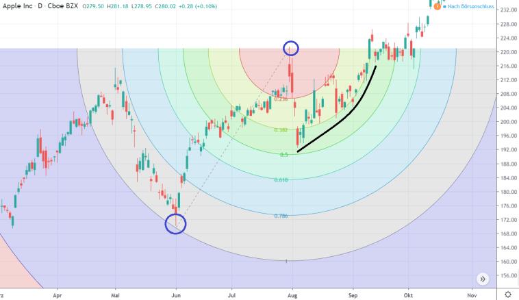 Fibonacci_Kreise_und_Bogen_ Arcs_zeichnen_und_traden_Beispiel_Chart_Tool