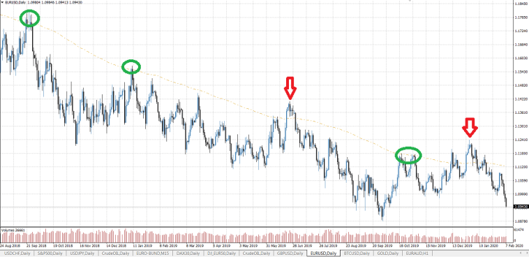 Einfache EMA200 Trading-Strategie EURUSD short Fehlsignale