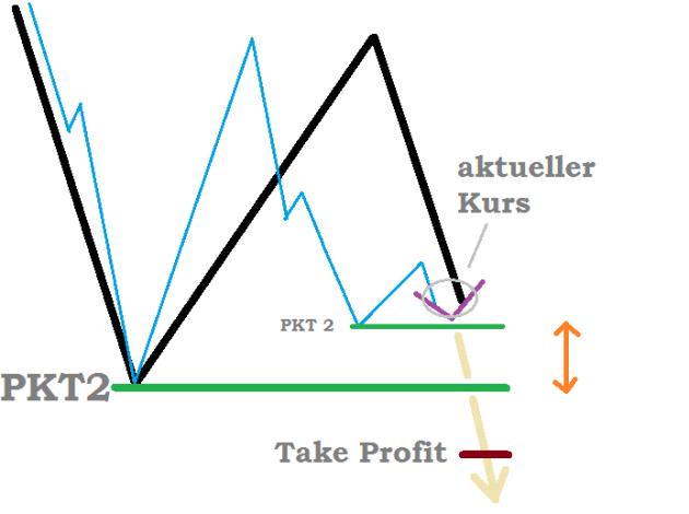 Trading Setup Scalping Markttechnik Punkt 2 Durchbruch Strategie Beispiel