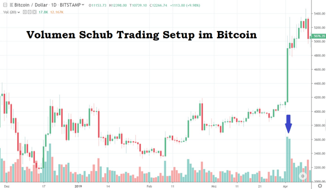 Volumen Trading Setup long Bitcoin Monstertrade real gehandelt im CFD