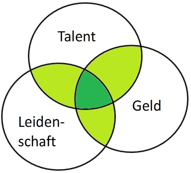 Erfolgreiche Daytrader vereinen Geld, Leidenschaft und Talent um profitabel zu werden