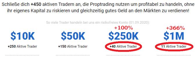 Heldental Holding Anzahl Prop Trader Kapitalisierungsstufen Stand September 2020