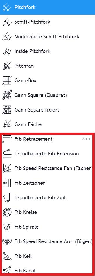Tradingview Zeichentools Gann Pitchfork Fibonacci