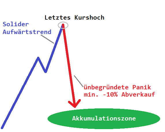 Swing Trading Aktien finden - Panikmuster Strategie