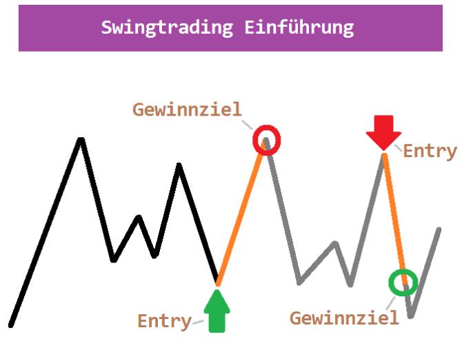 Swing Trading mit Aktien lernen für Anfänger Beispiel Range
