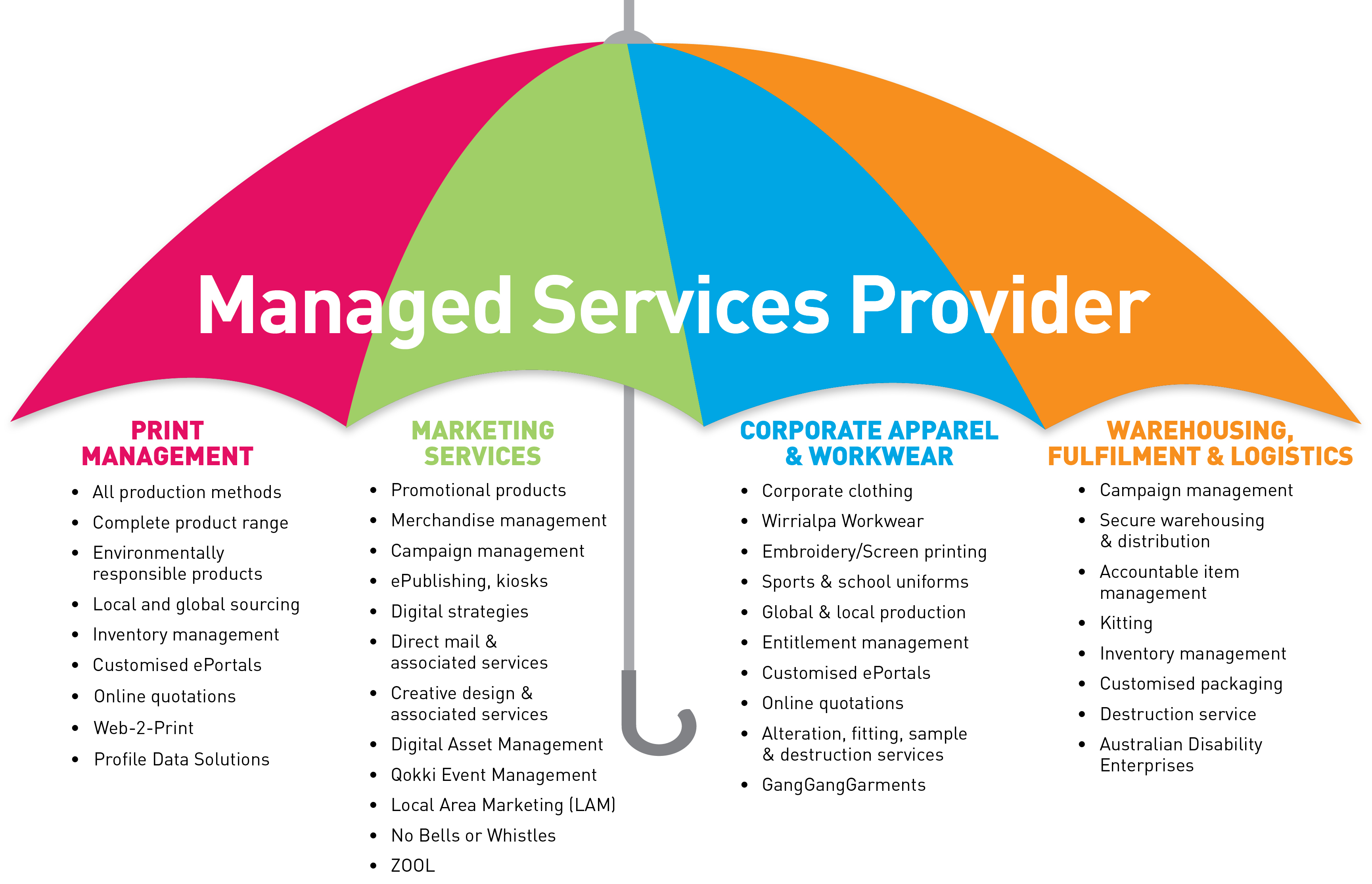 Managed Services Archives