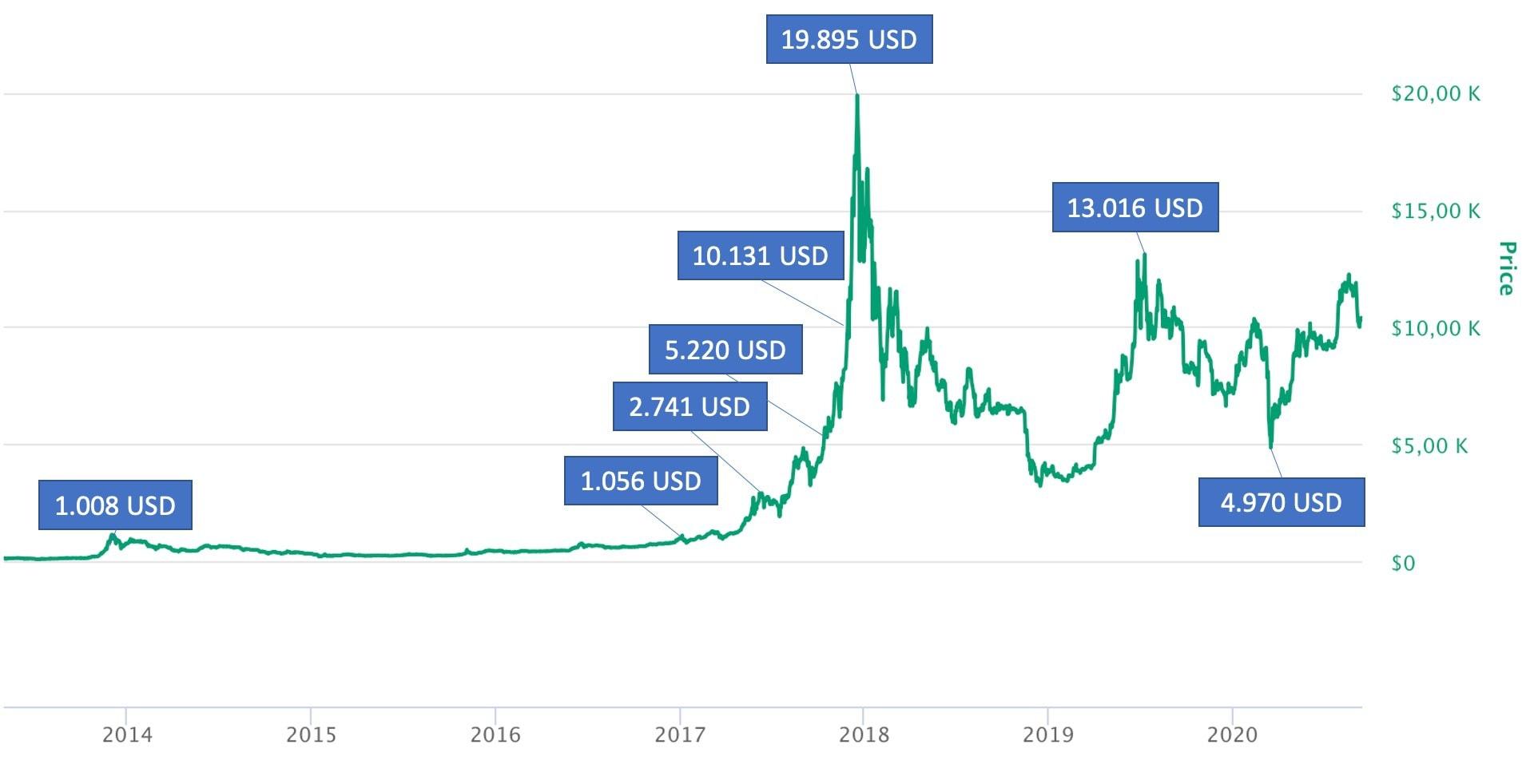 btc usd kurs pirkti automobilį su bitcoin
