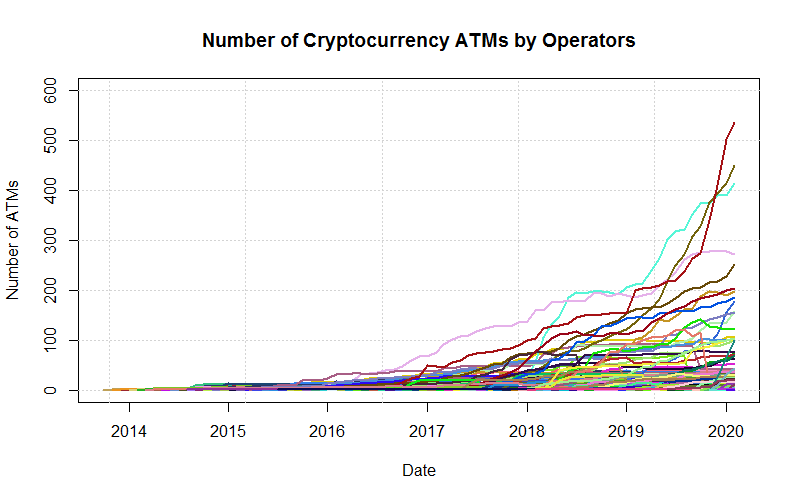 Number of crypto ATMs by operator