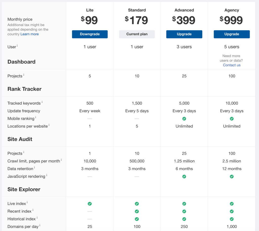 Ahrefs SEO plan pricing