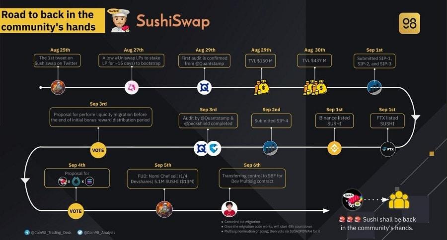 SushiSwap Roadmap
