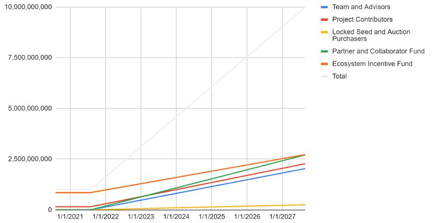 Serum Cryptocurrency Emission