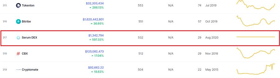 Serum DEX Ranking