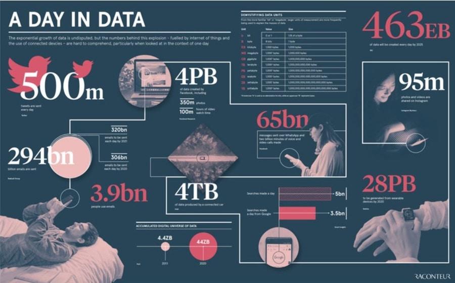 Internet Data Growth