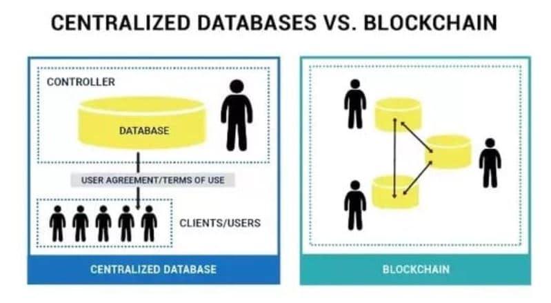 Database versus Blockchain